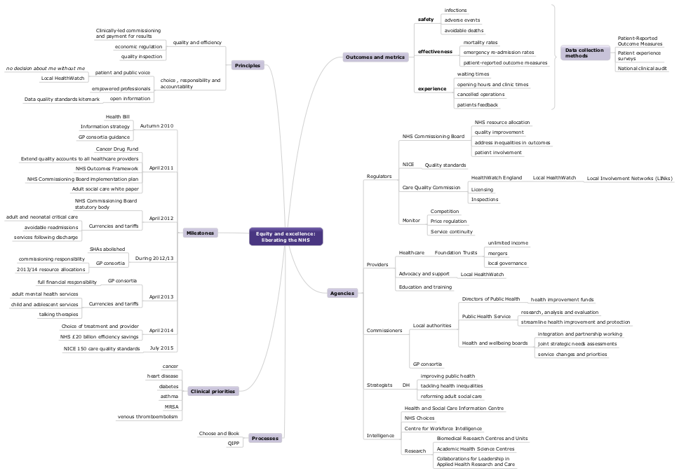 Mindmap of Equity and excellence: liberating the NHS white paper