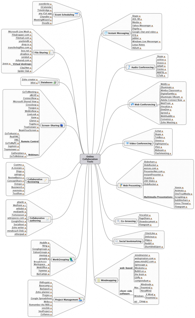 Online collaboration tools mindmap